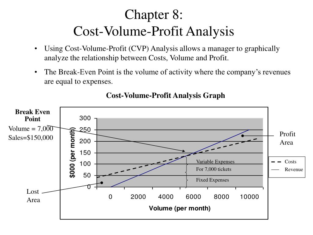 Cost volume profit graph excel template choice image templates cost volume profit graph excel template image collections cost volume profit graph excel time and materials pronofoot35fo Image collections