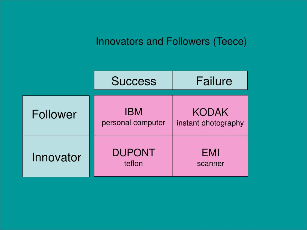 Innovators and Followers (Teece)