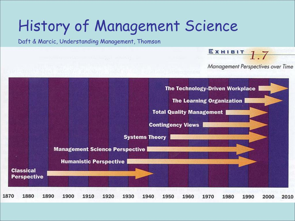 History of Management Science