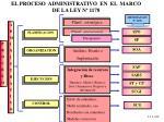 el proceso administrativo en el marco de la ley n 1178