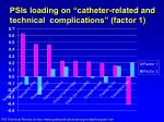 psis loading on catheter related and technical complications factor 1