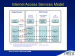 internet access services model