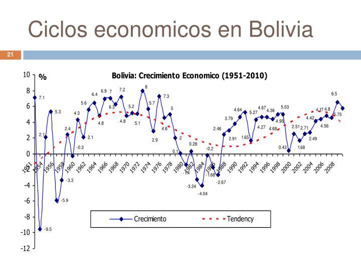 Ciclos economicos en Bolivia