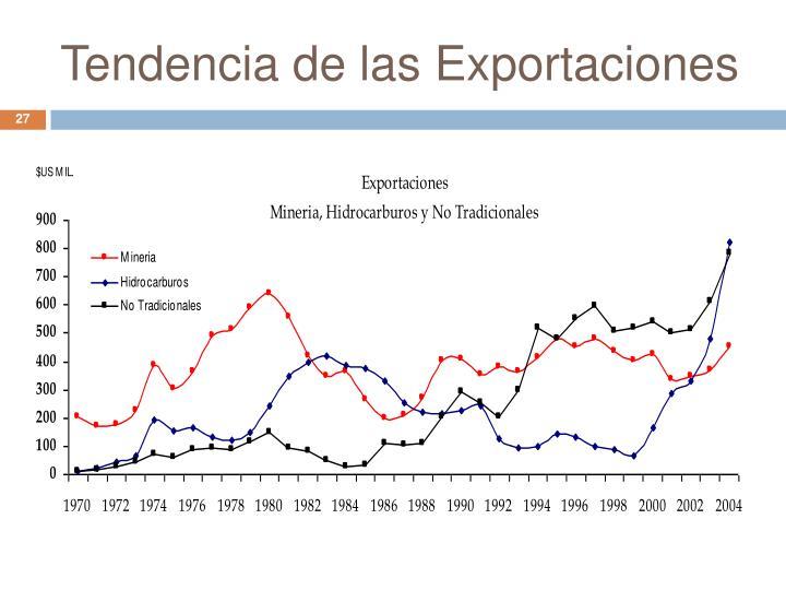 Tendencia de las Exportaciones