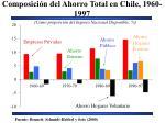 composici n del ahorro total en chile 1960 1997
