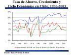 tasa de ahorro crecimiento y ciclo econ mico en chile 1960 2003