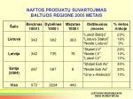 naftos produkt suvartojimas baltijos regione 2005 metais