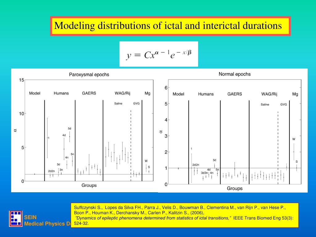Modeling distributions of ictal and interictal durations