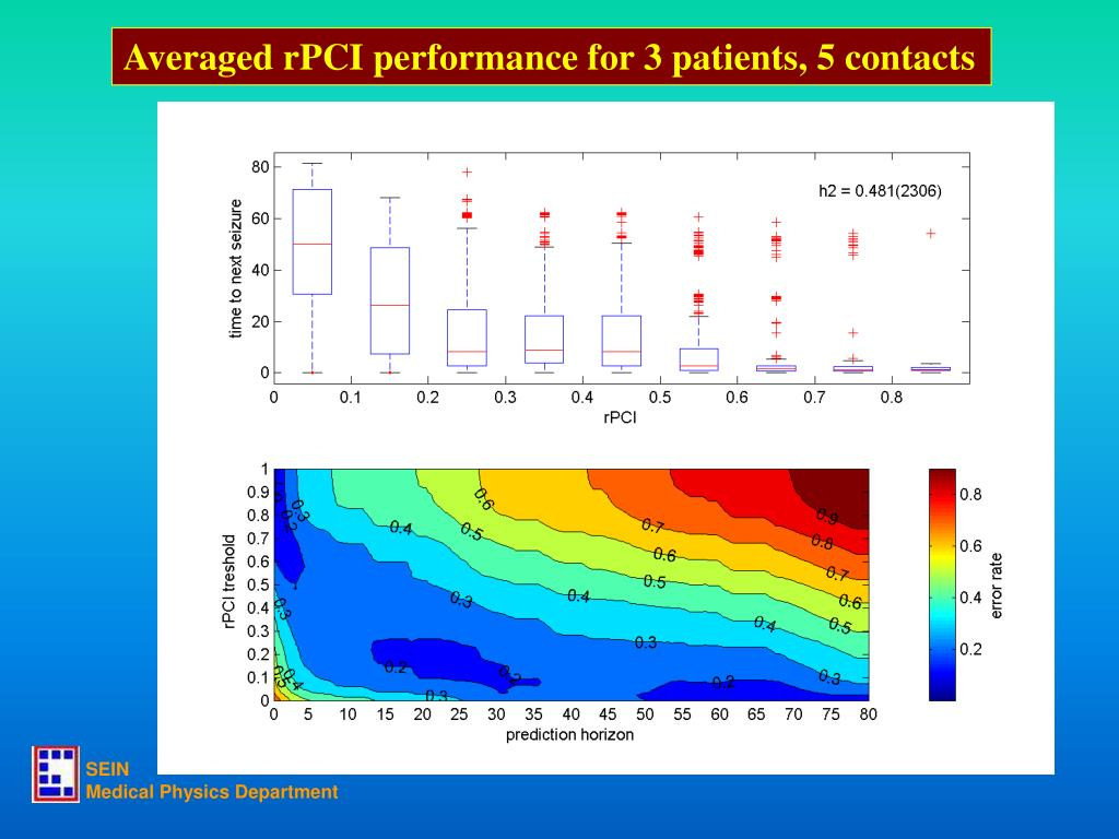 Averaged rPCI performance for 3 patients, 5 contacts