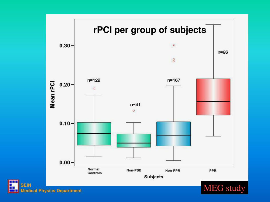 rPCI per group of subjects