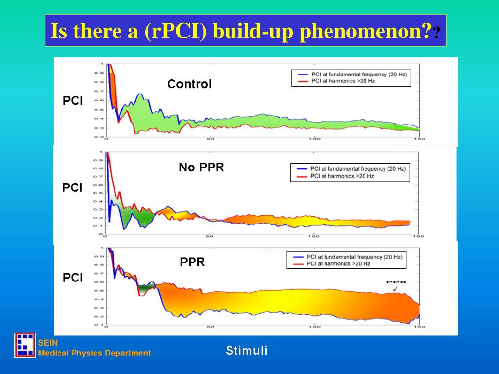 Is there a (rPCI) build-up phenomenon?