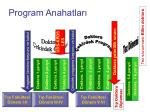 program anahatlar