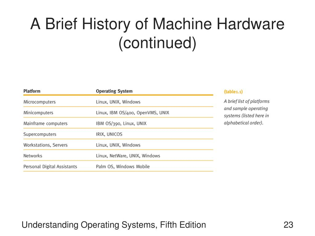 A Brief History of Machine Hardware (continued)