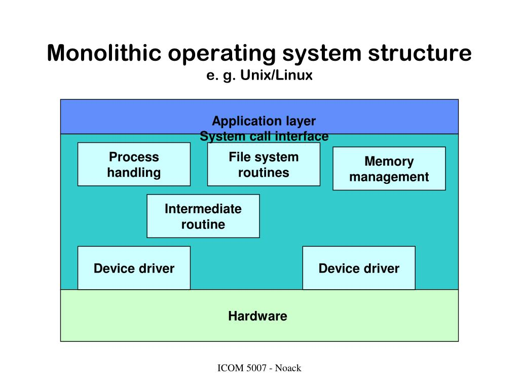Monolithic operating system structure
