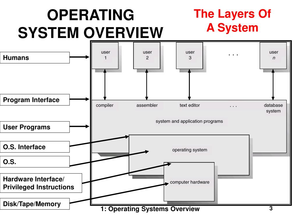 The Layers Of A System