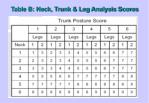 table b neck trunk leg analysis scores