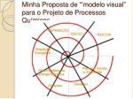 minha proposta de modelo visual para o projeto de processos qu micos