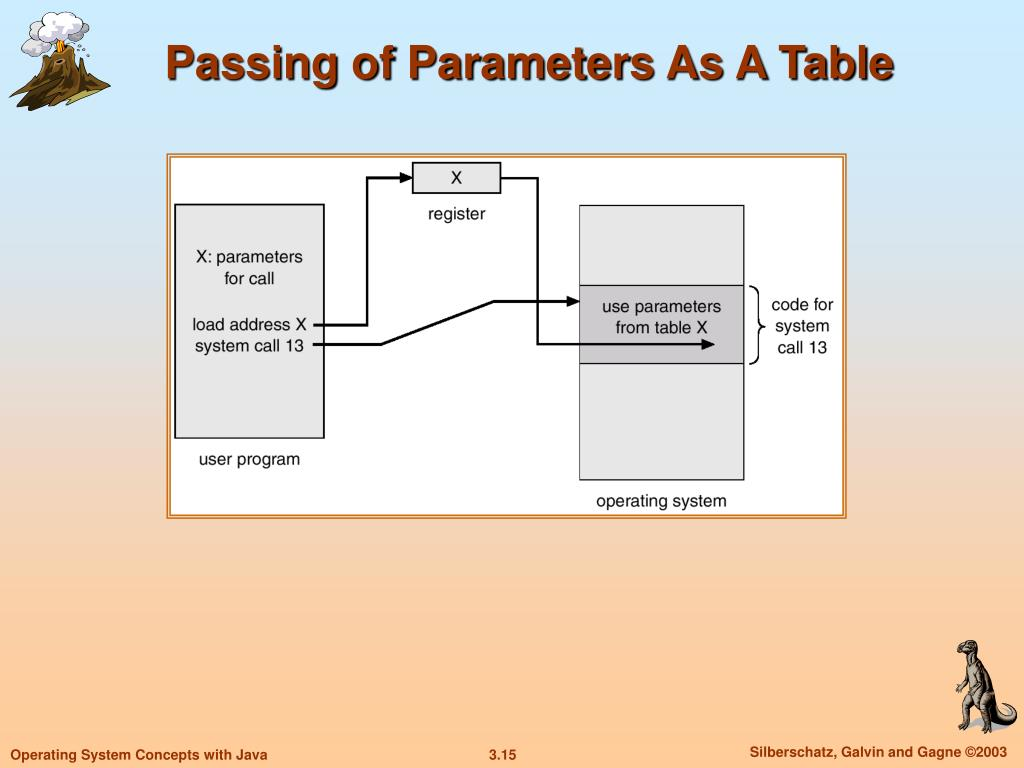 Passing of Parameters As A Table