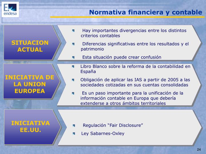 Normativa financiera y contable