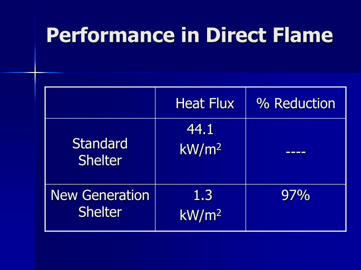 Performance in Direct Flame