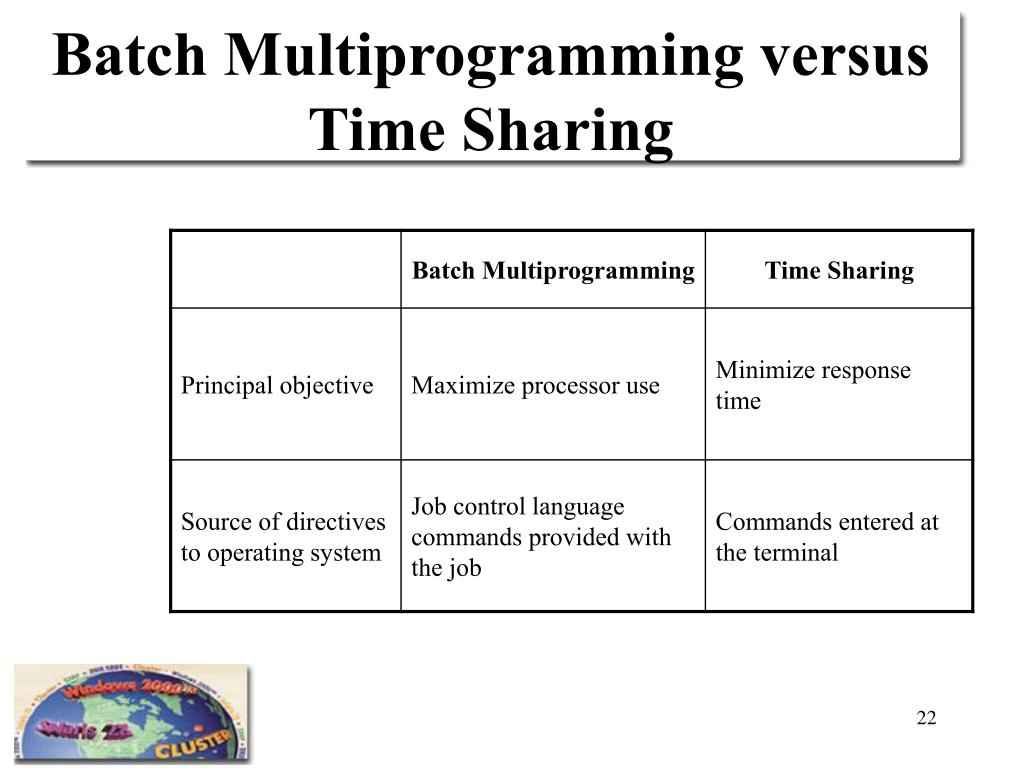 Batch Multiprogramming versus Time Sharing