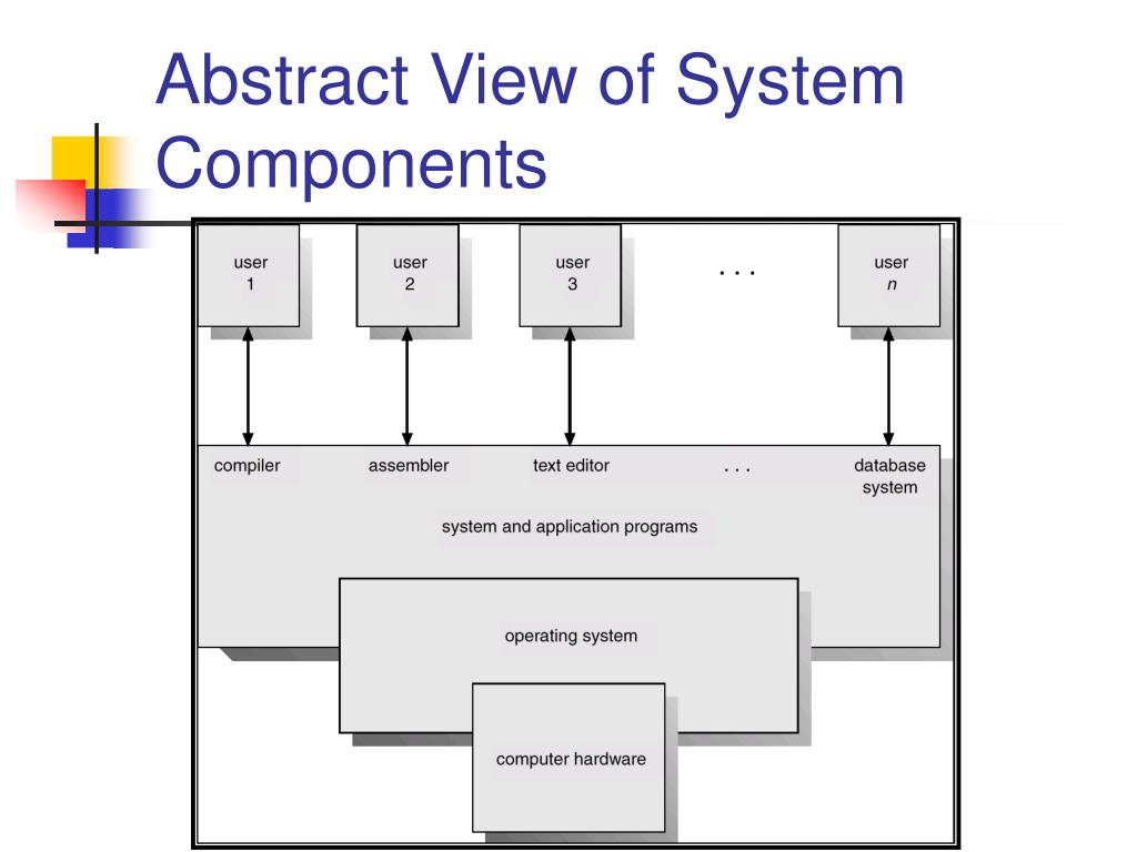 Abstract View of System Components