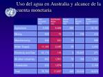 uso del agua en australia y alcance de la cuenta monetaria