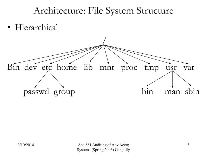 Architecture file system structure