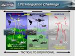 lvc integration challenge