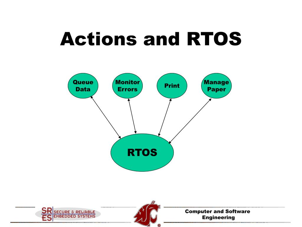 Actions and RTOS