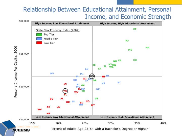 relationship between educational attainment personal income and economic strength n.