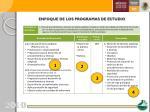 enfoque de los programas de estudio