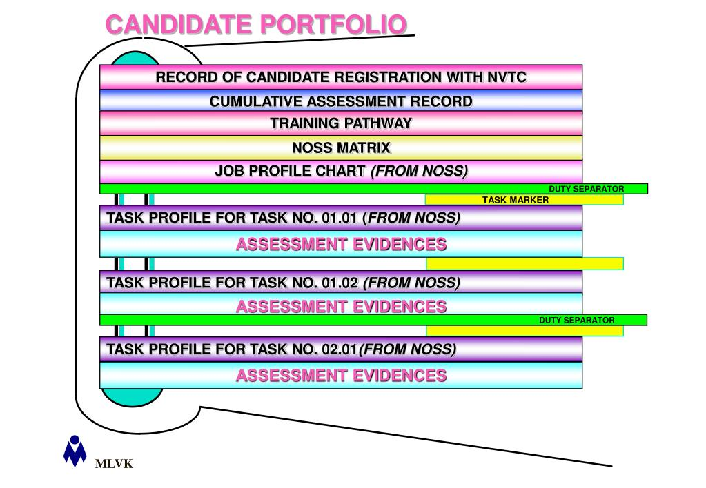 RECORD OF CANDIDATE REGISTRATION WITH NVTC