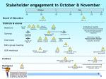 stakeholder engagement in october november
