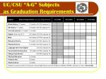 uc csu a g subjects as graduation requirements