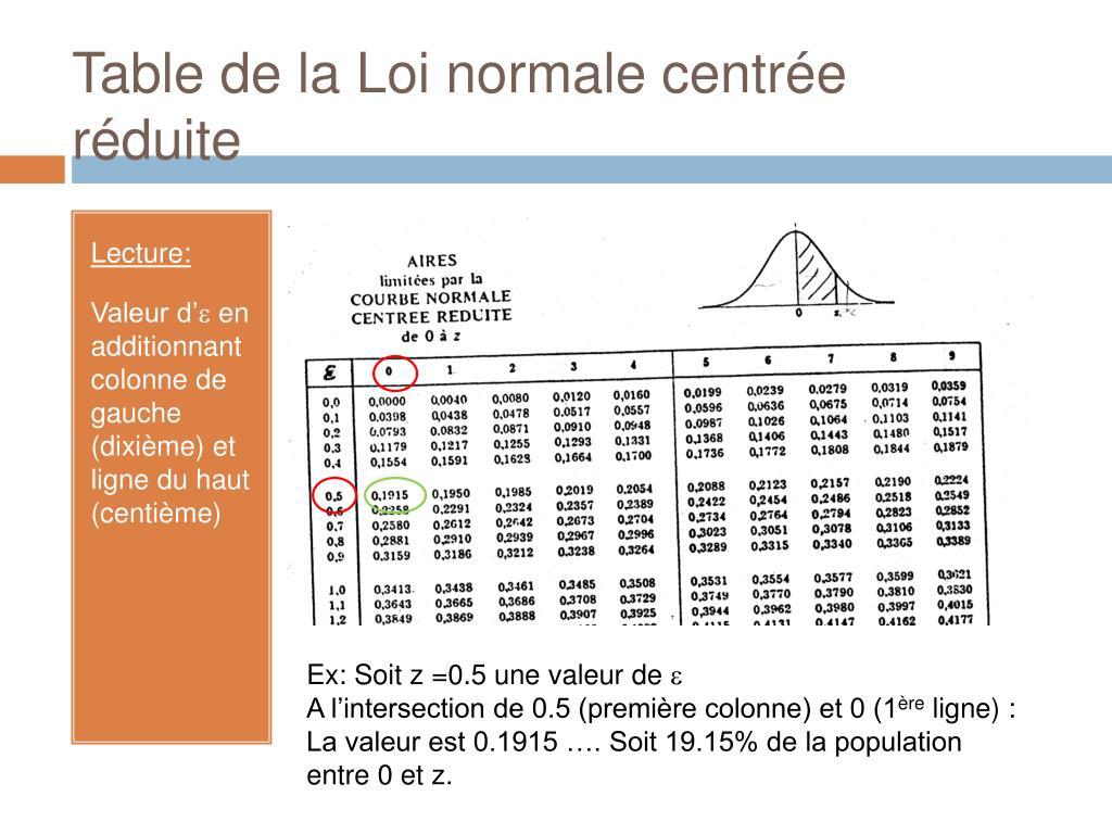 Ppt donnees centrees et normalite powerpoint - Table de loi normale centree reduite ...