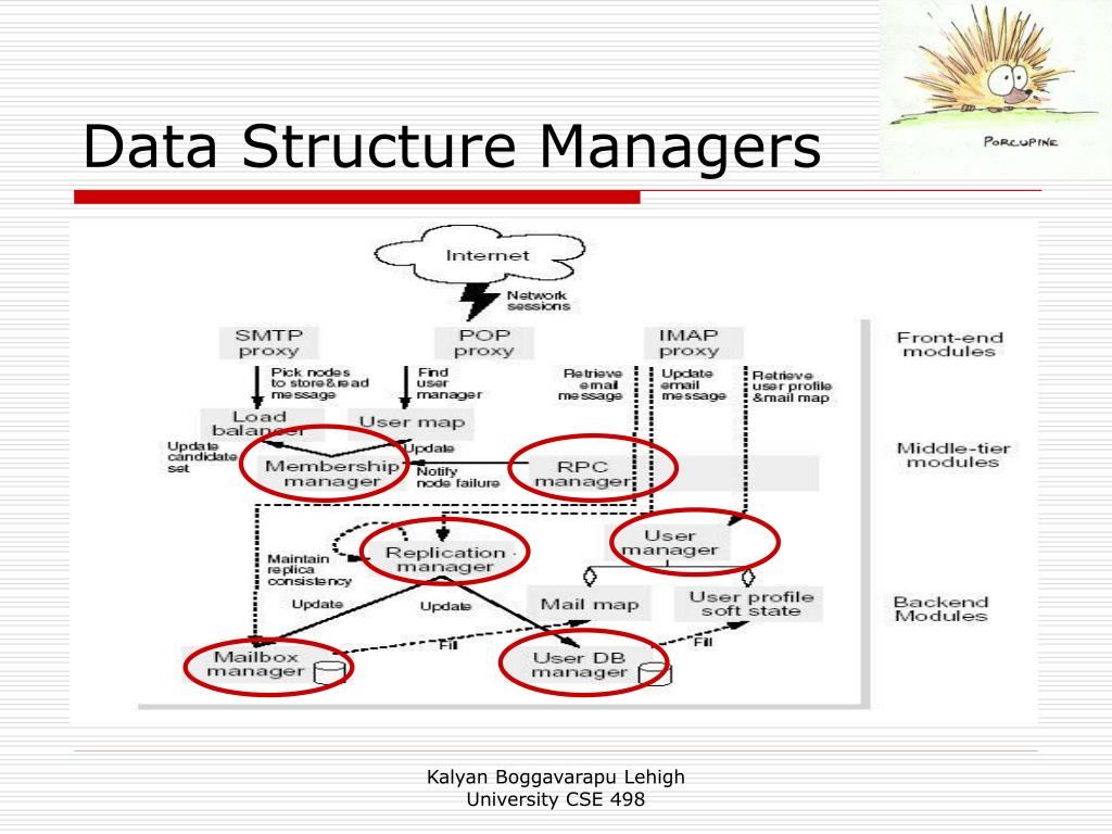 Data Structure Managers