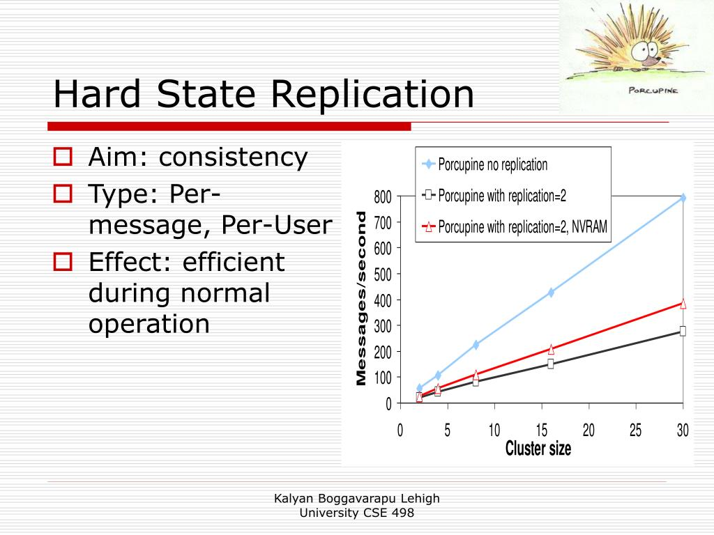 Hard State Replication
