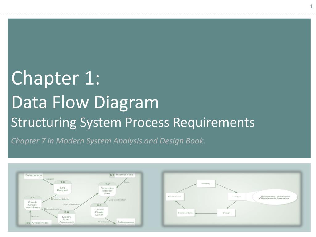 Ppt Chapter 1 Data Flow Diagram Structuring System Process Requirements Chapter 7 In Modern System Analysis And Design Boo Powerpoint Presentation Id 942207