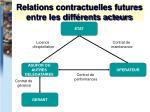 relations contractuelles futures entre les diff rents acteurs