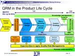 qrm in the product life cycle