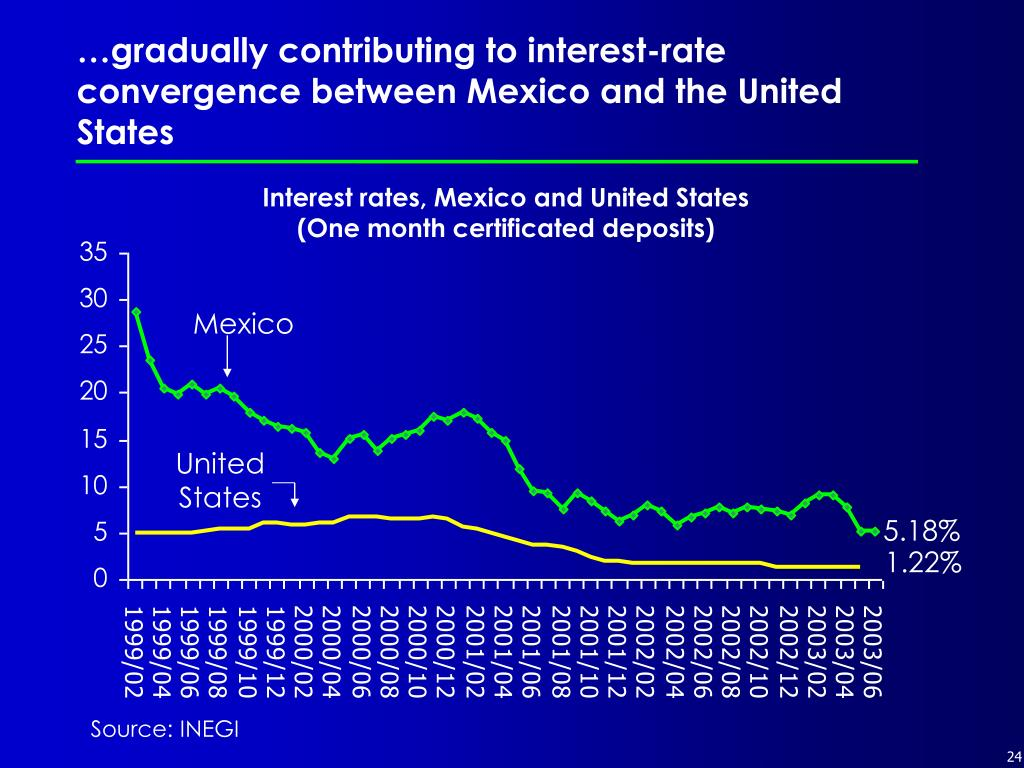…gradually contributing to interest-rate convergence between Mexico and the United States