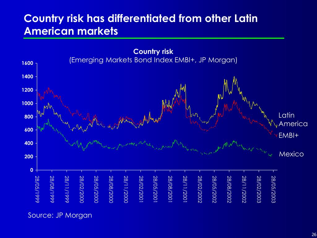 Country risk has differentiated from other Latin American markets