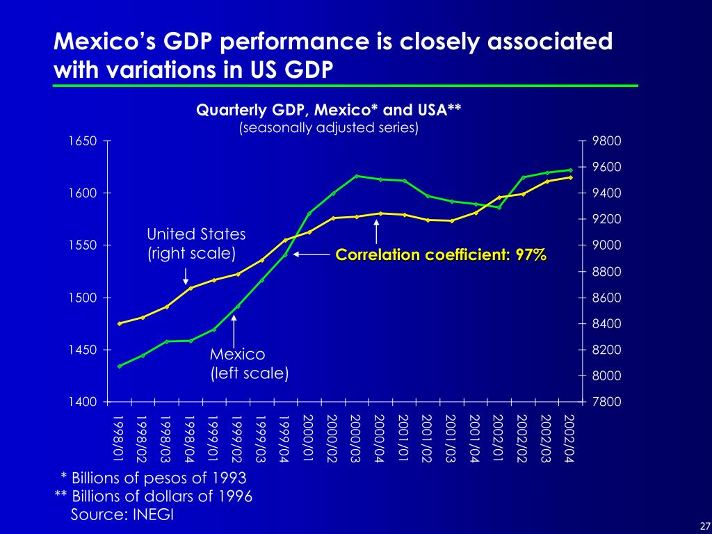 Mexico's GDP performance is closely associated with variations in US GDP