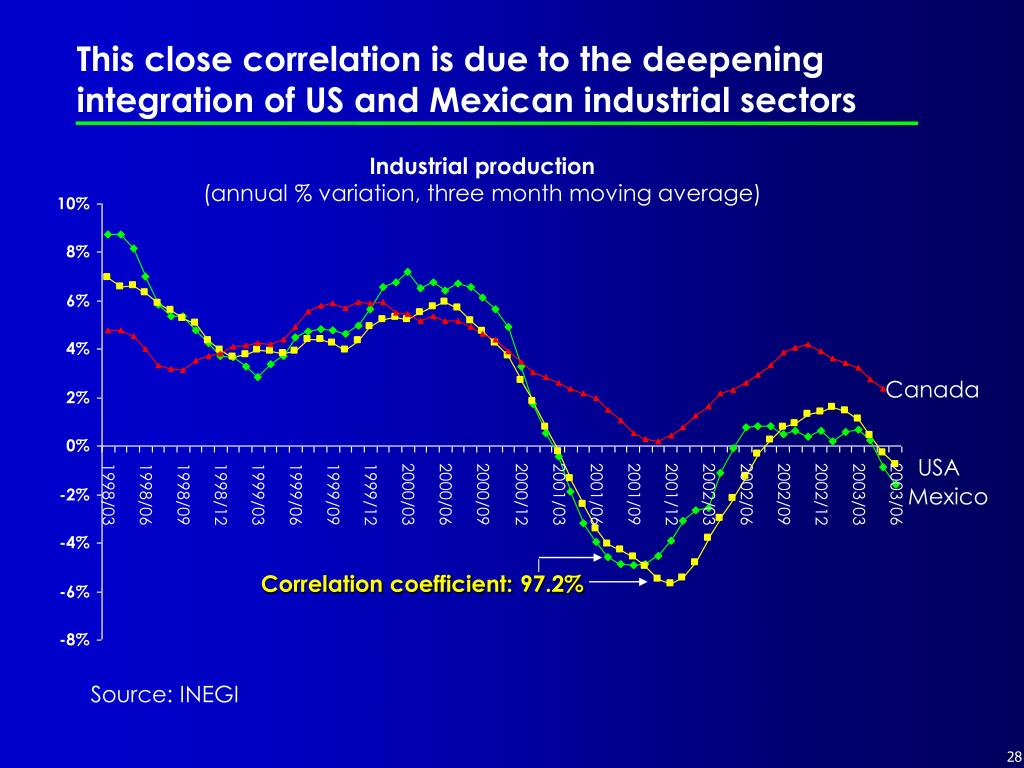 This close correlation is due to the deepening integration of US and Mexican industrial sectors
