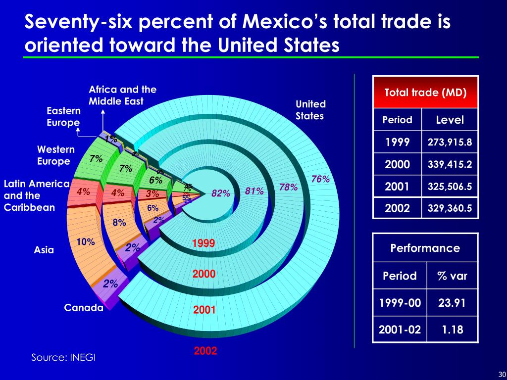 Seventy-six percent of Mexico's total trade is oriented toward the United States