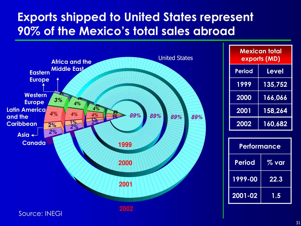 Exports shipped to United States represent 90% of the Mexico's total sales abroad