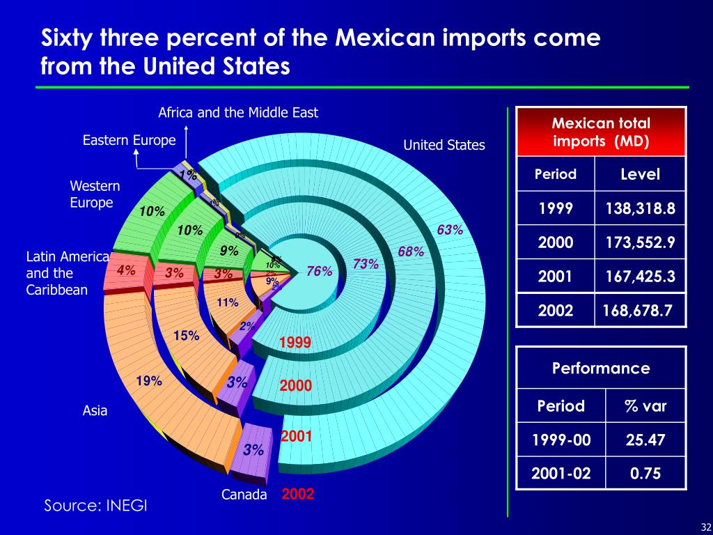 Sixty three percent of the Mexican imports come from the United States