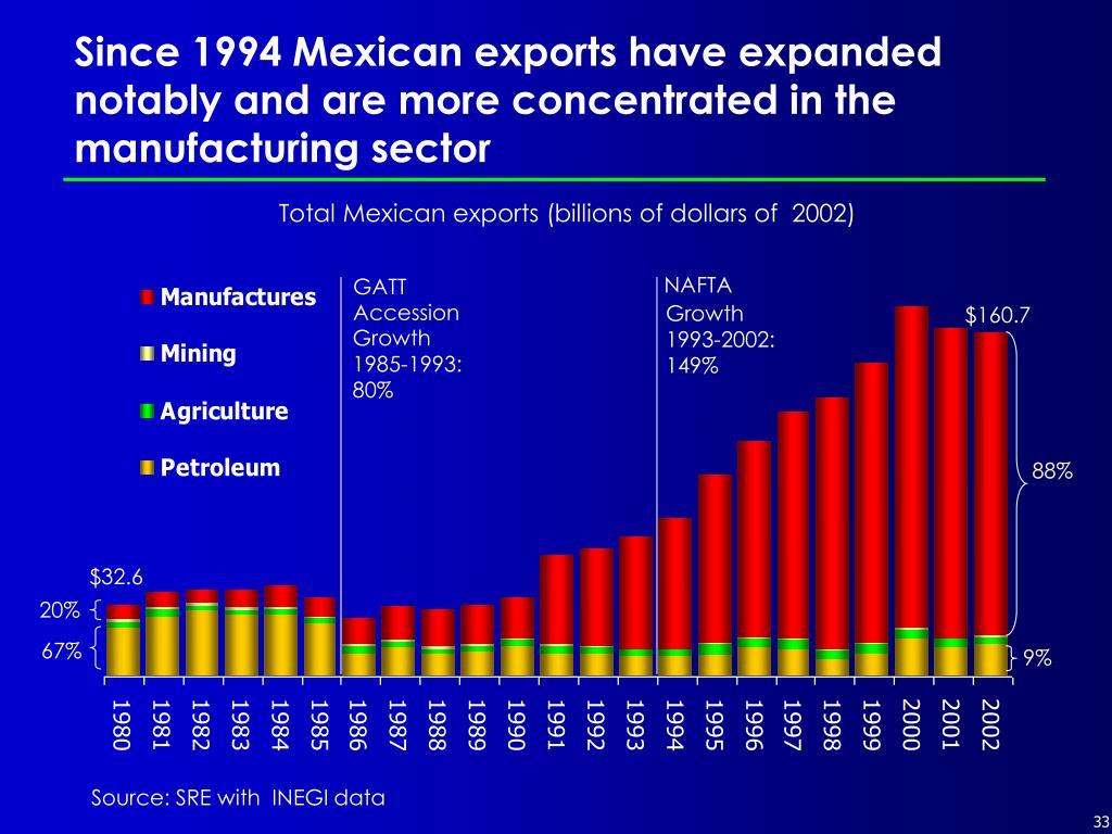 Since 1994 Mexican exports have expanded notably and are more concentrated in the manufacturing sector
