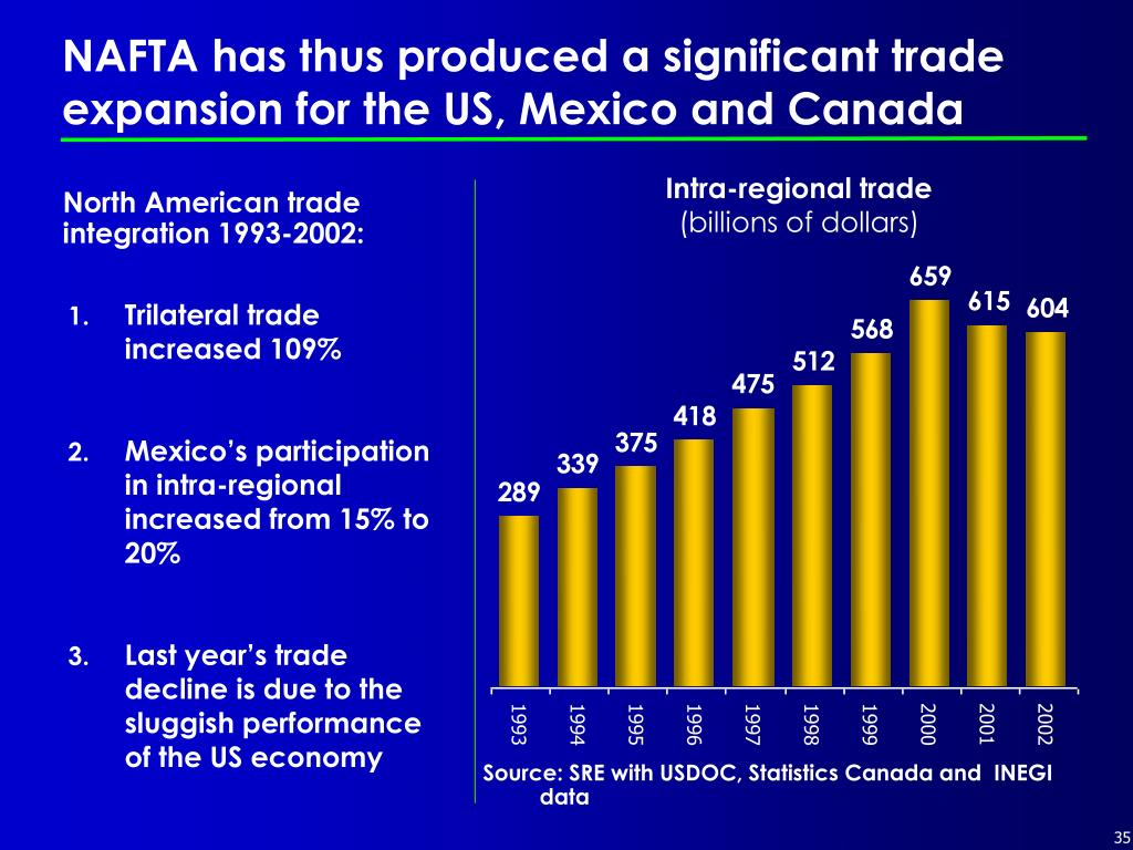 NAFTA has thus produced a significant trade expansion for the US, Mexico and Canada